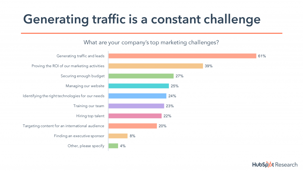 Top Marketing Challenges - Telecom Marketing