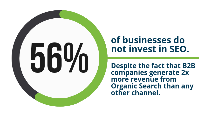 56-percent-of-businesses-do-not-invest-in-seo