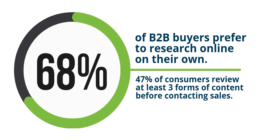 68 percent of b2b buyers research online on their own