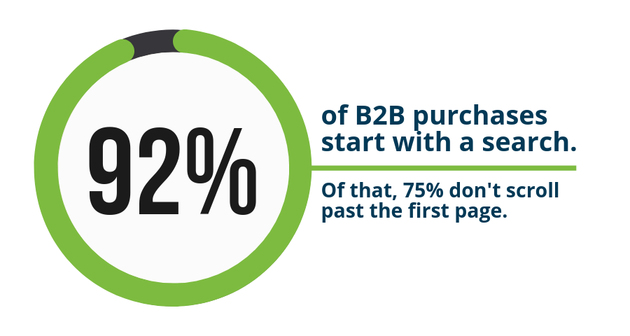 92 percent of B2B purchases start with a search